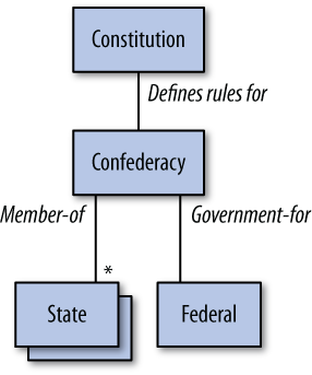 The U.S. government as an object model