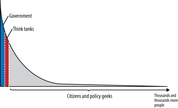 The long tail of public policy