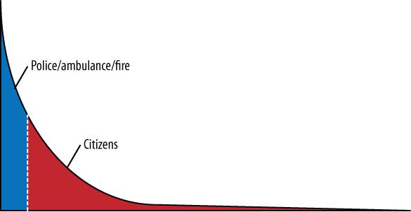 Citizen participation and emergency services