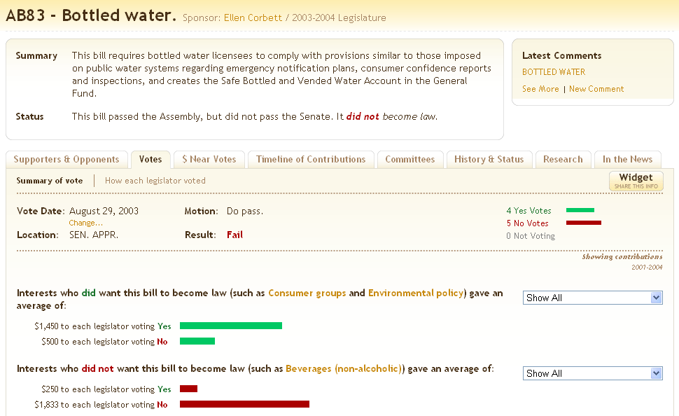 Bottled water bill and campaign donations