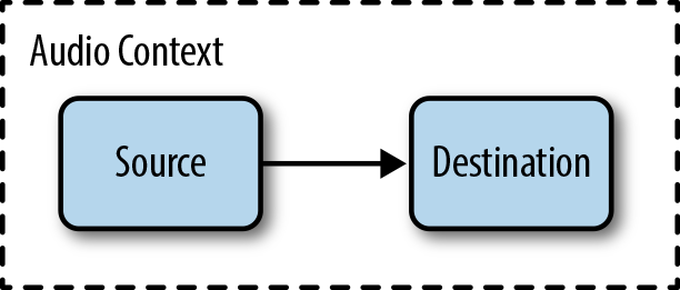 The simplest audio context