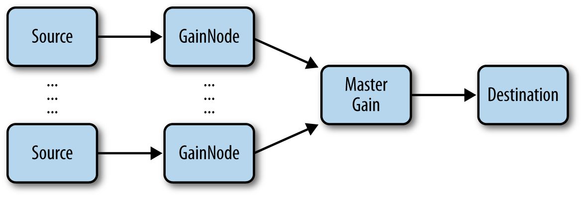 Multiple sources with individual gain control as well as a master gain