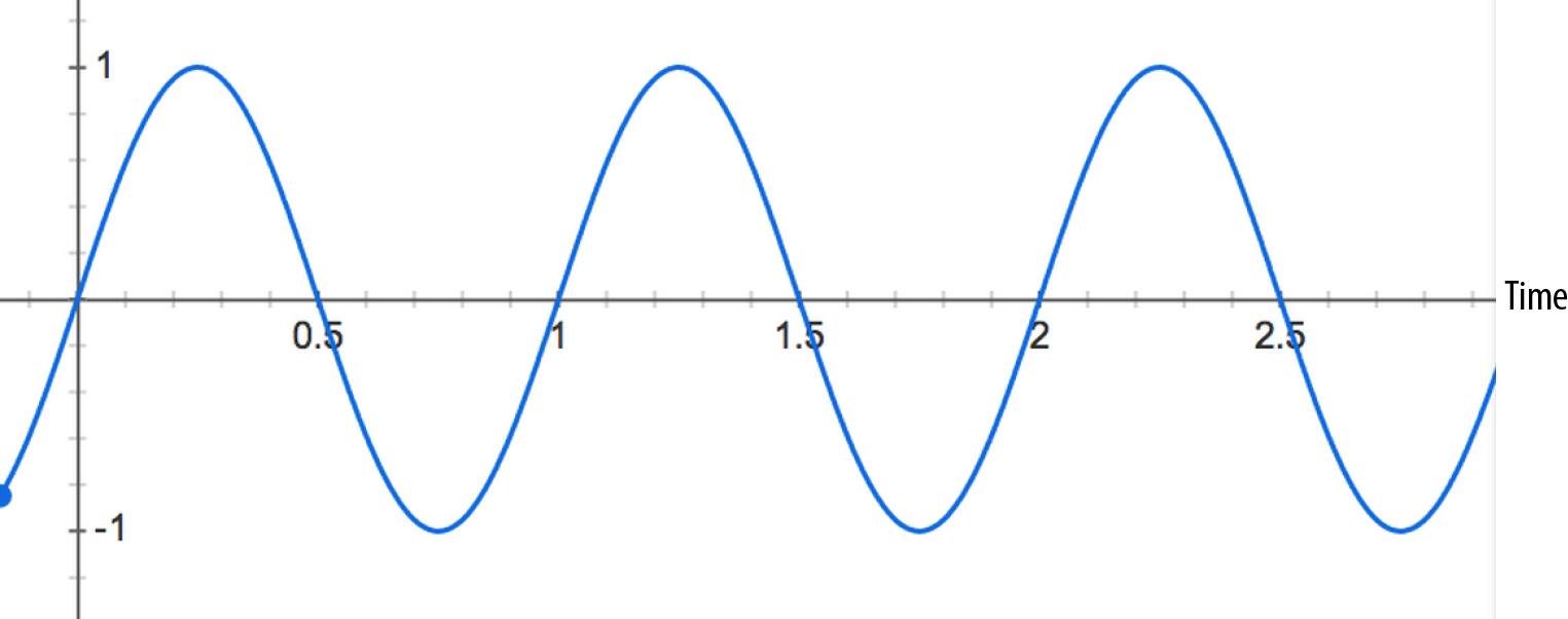 A value curve oscillating over time