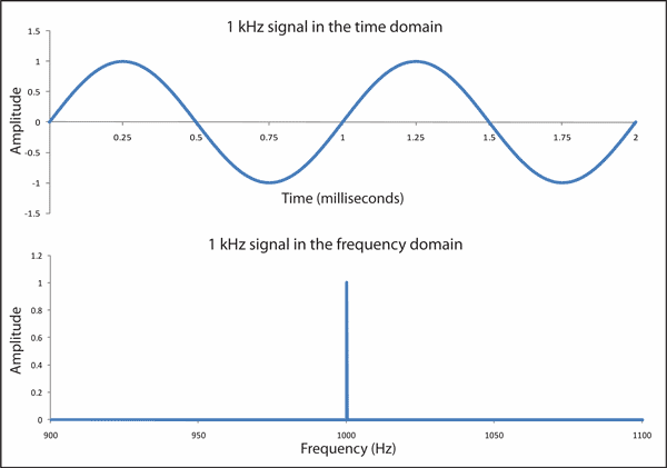 A perfectly sinusoidal 1-KHz sound wave represented in both time and frequency domains