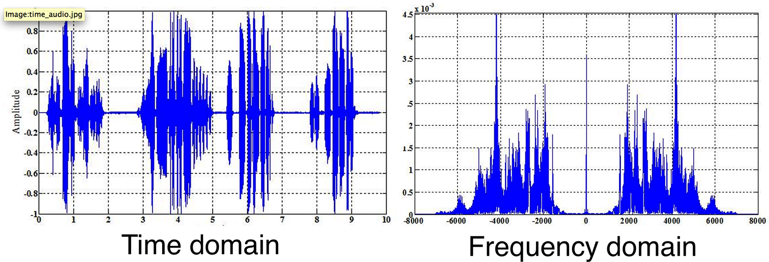 A complex sound wave shown in both time and frequency domains