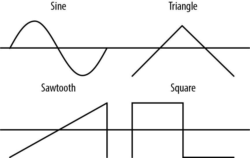 Types of basic soundwave shapes that the oscillator can generate