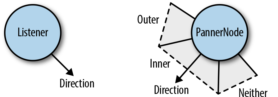 A diagram of panners and the listener in 2D space