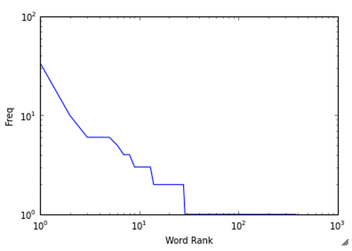 A plot displaying the sorted frequencies for the words computed by