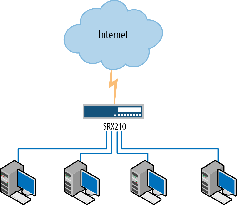 An example of a small branch network