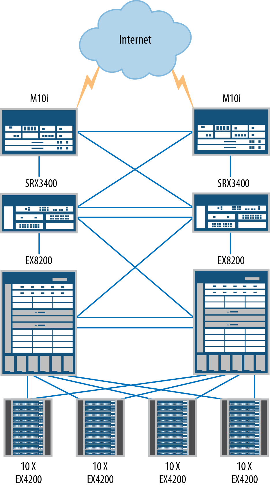 The data center edge with the SRX3000 line