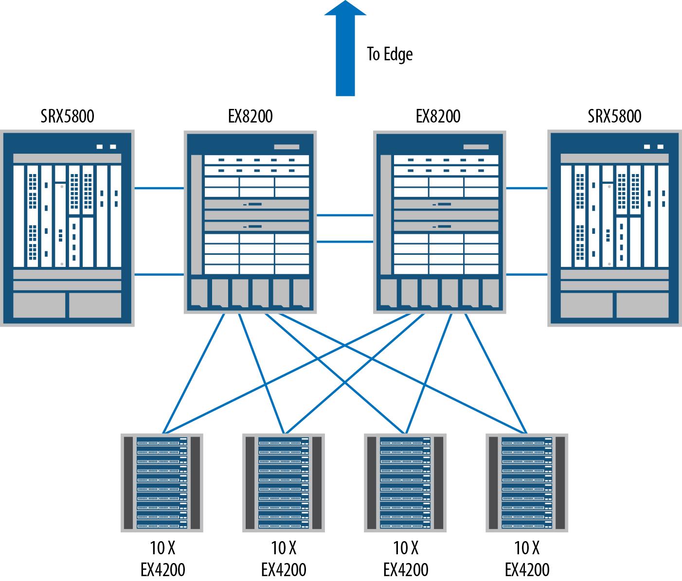 An SRX5800 in the data center core