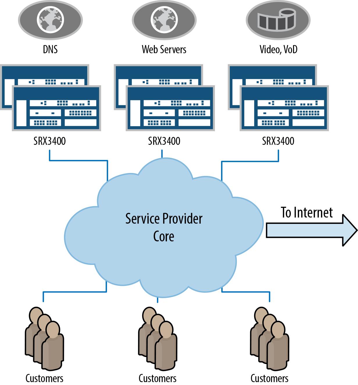 Service provider public services
