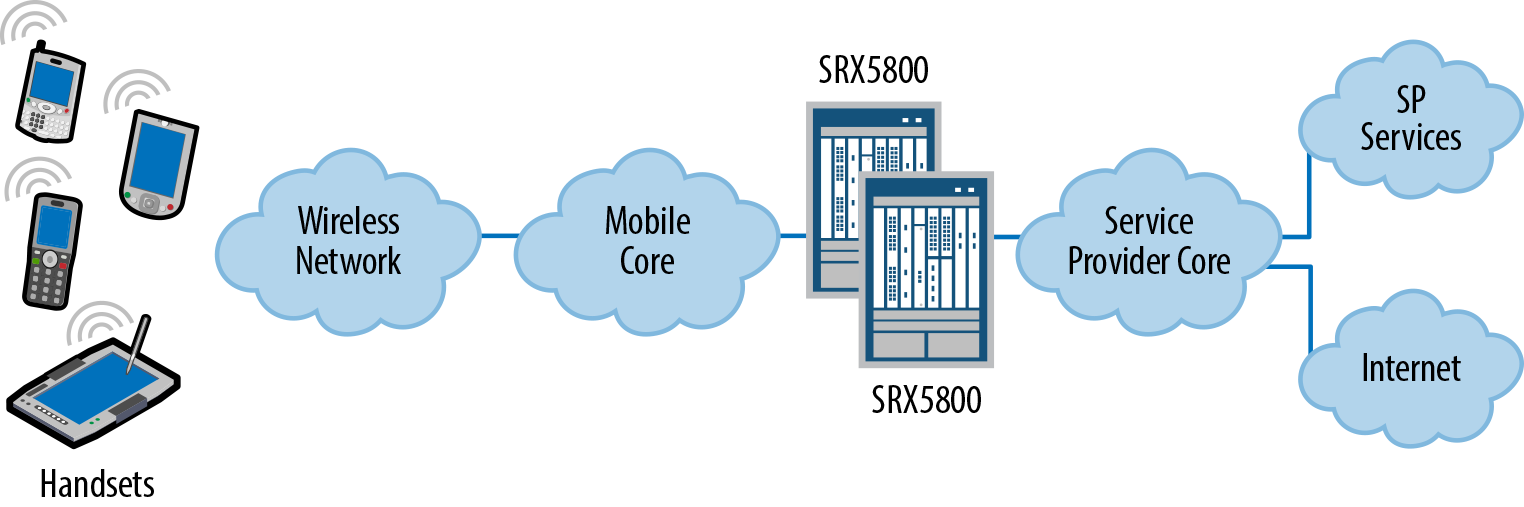 The SRX5800 in a mobile carrier network