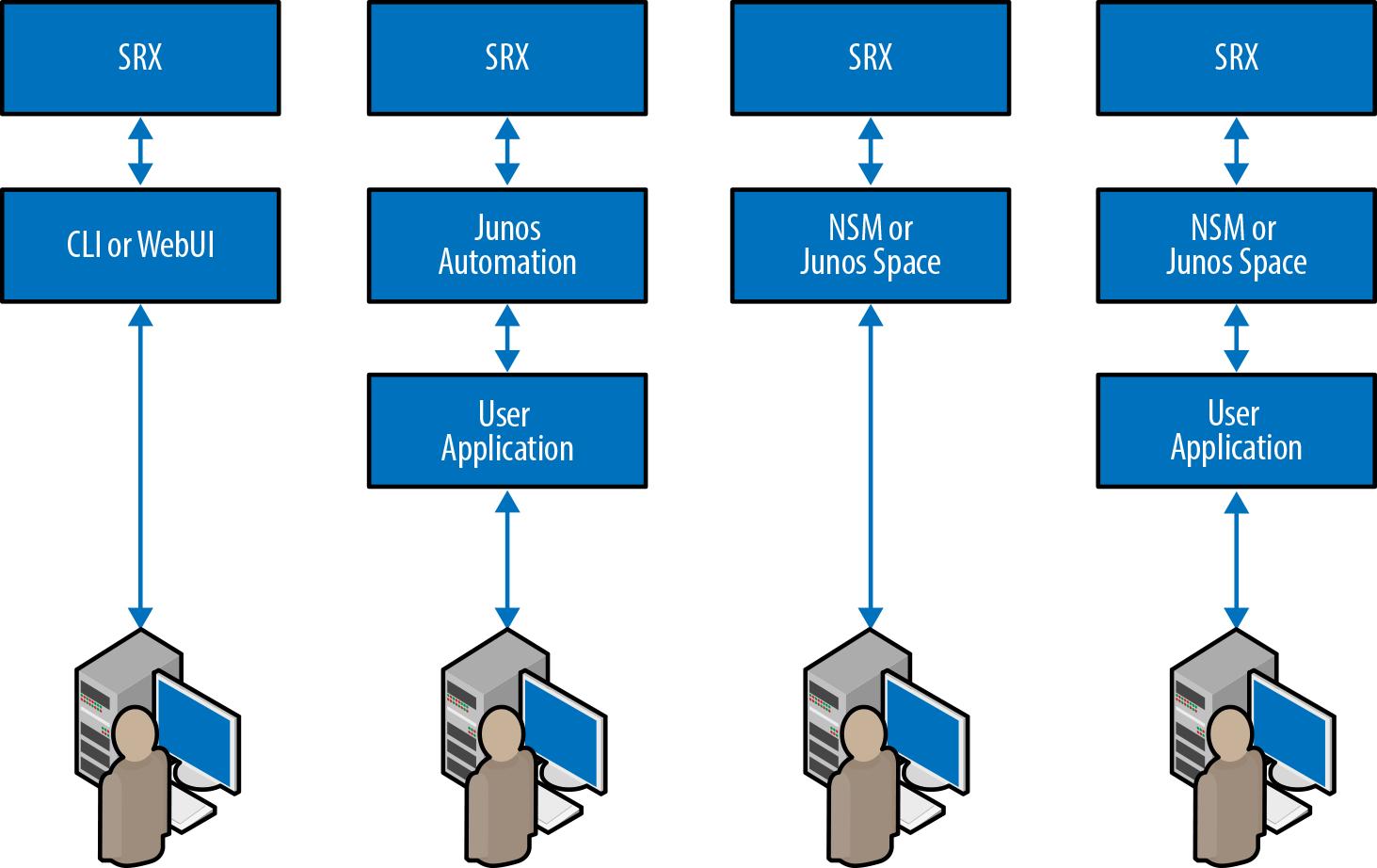 Juniper Networks management paradigm