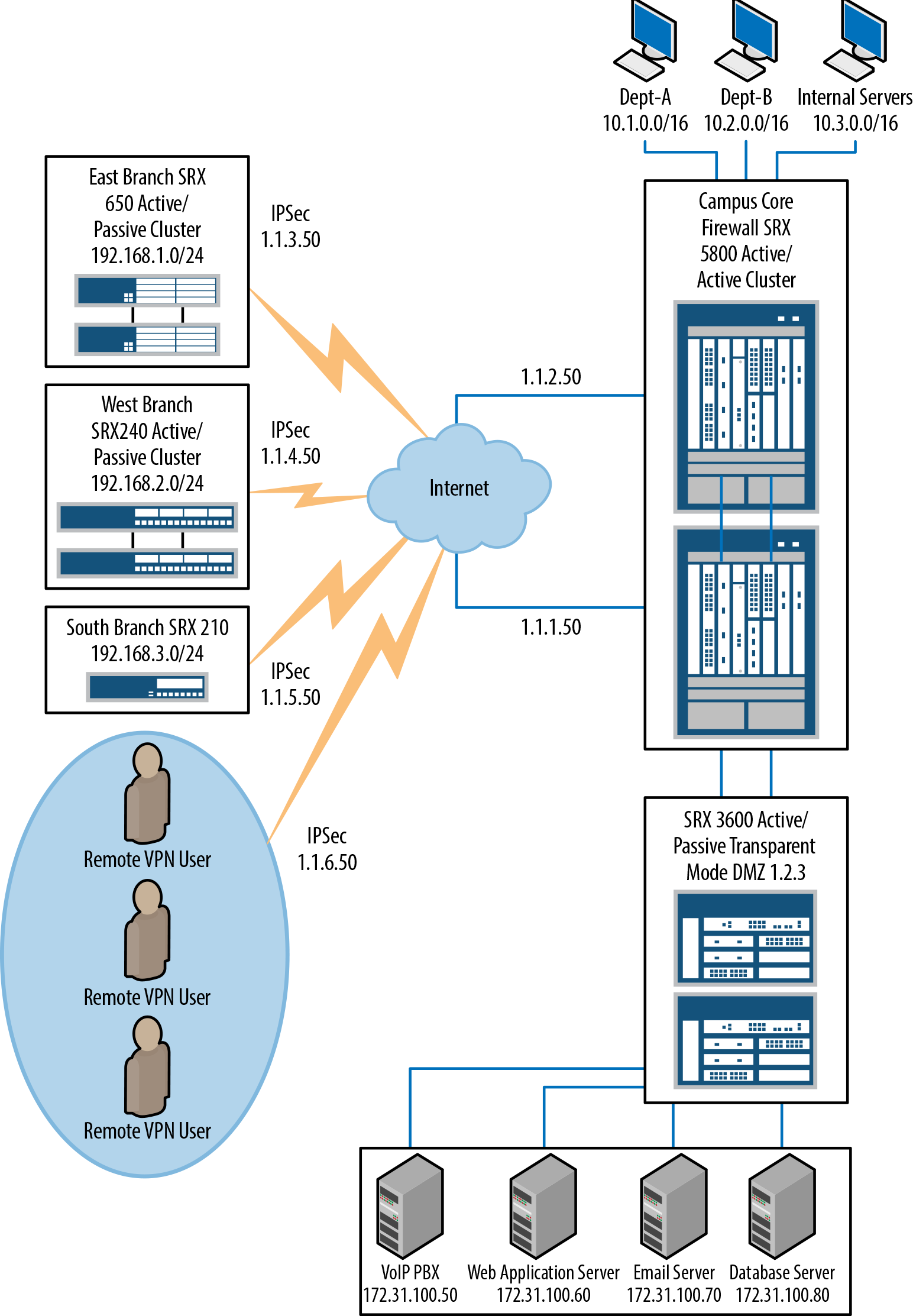 Reference network