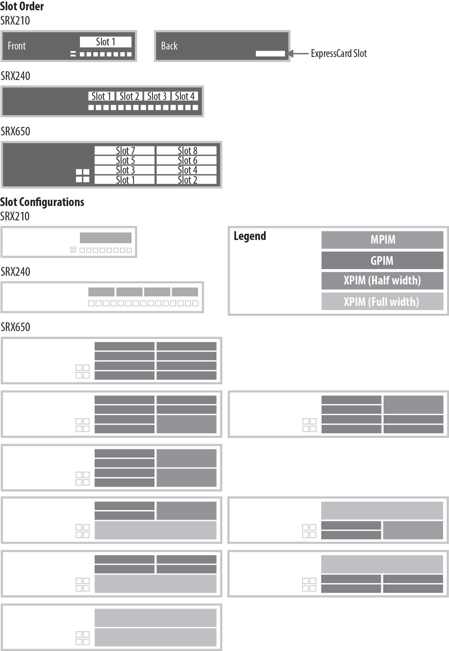 SRX650 PIM card diagram