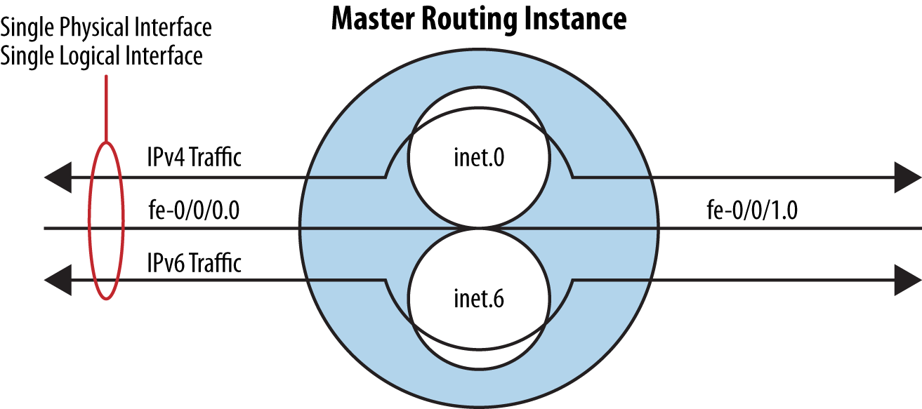 Routing instance example