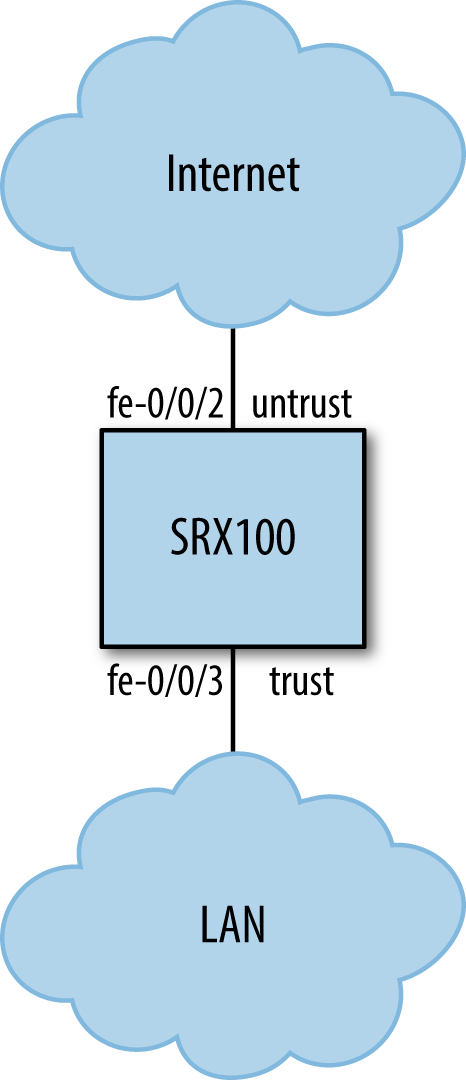 South Branch SRX100 sample topology