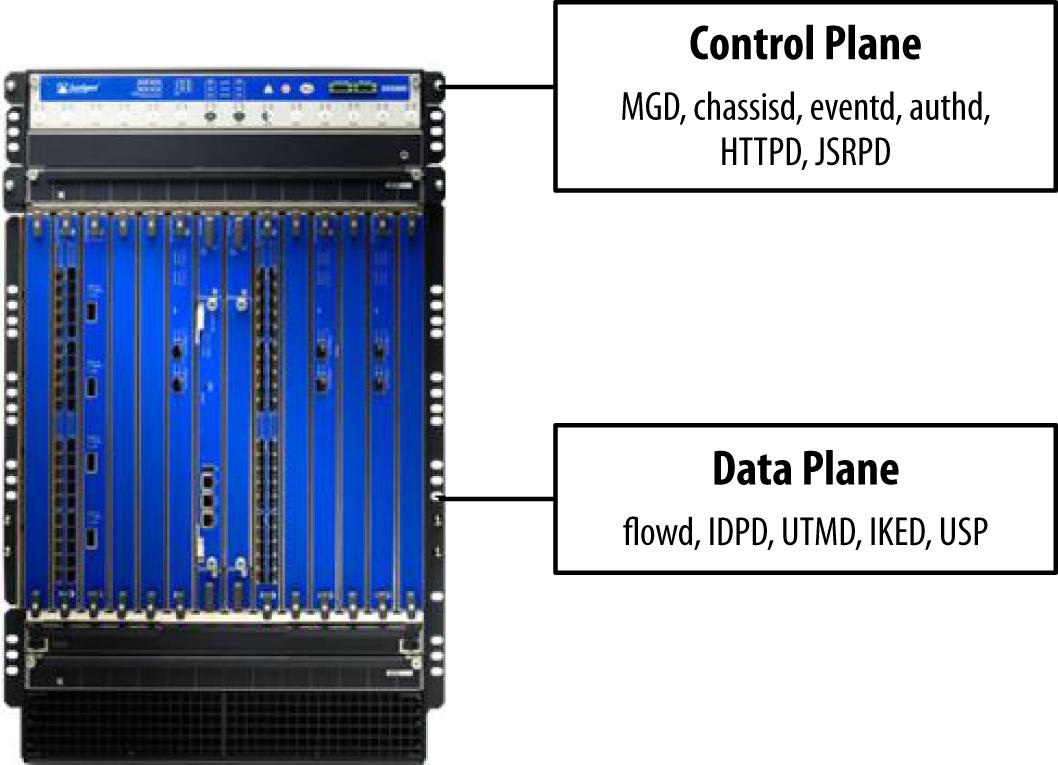 Control plane versus data plane services