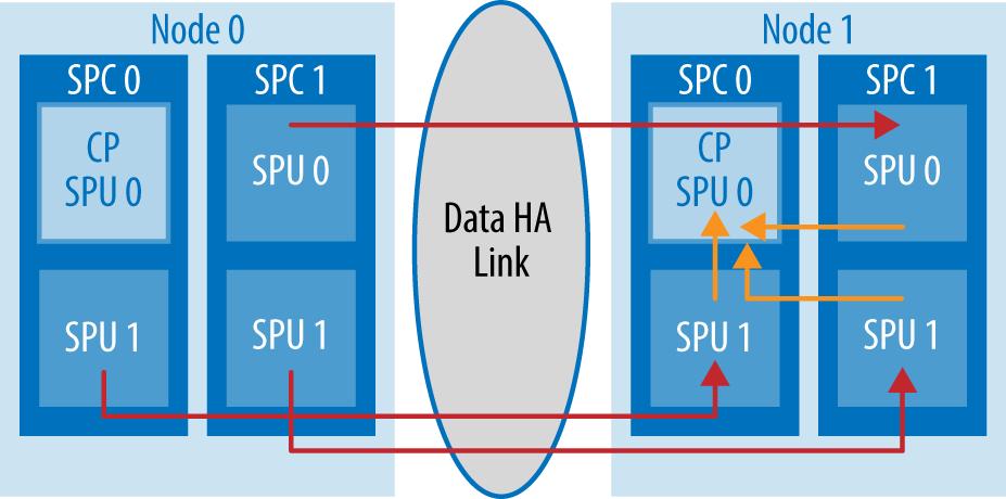Data center SRX state synchronization