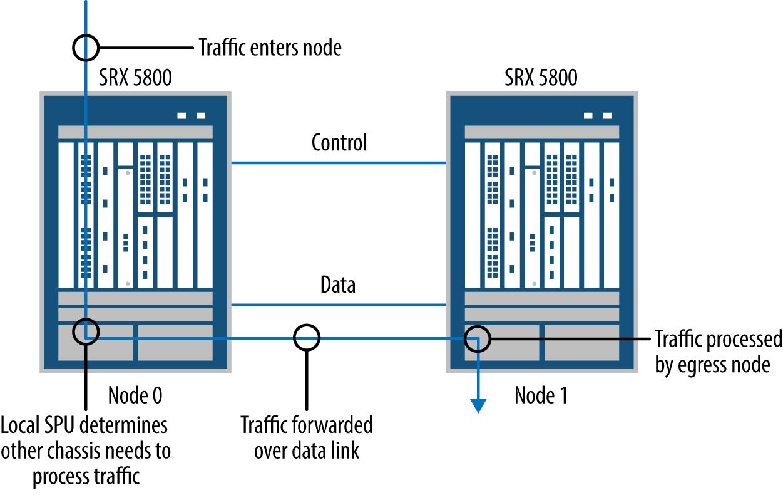 Data path or Z path forwarding