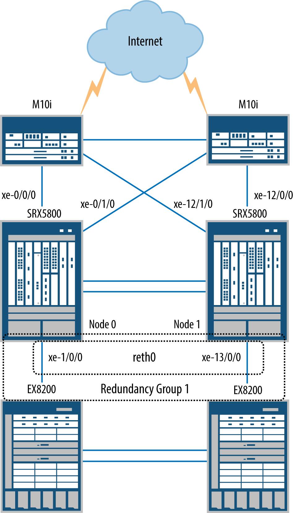 Data center mixed mode design
