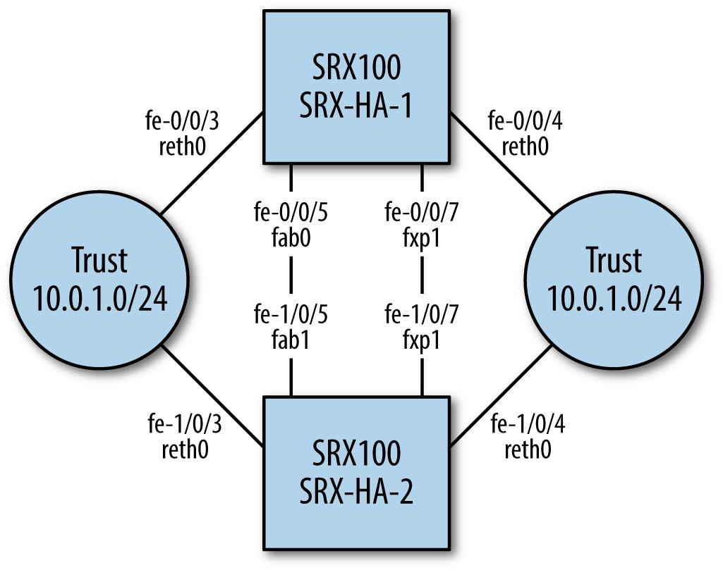 SRX100 sample HA deployment