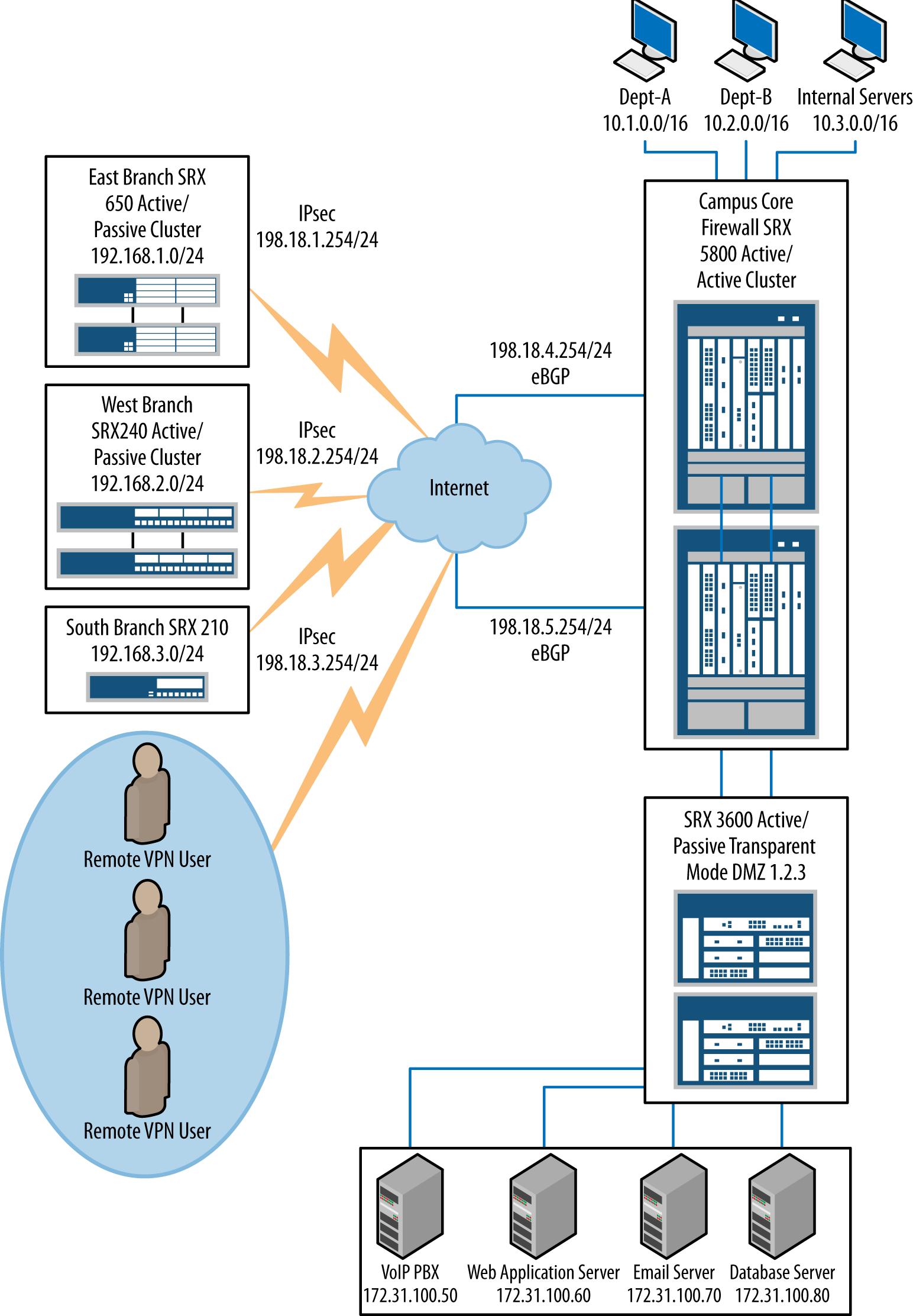 IPsec VPN infrastructure