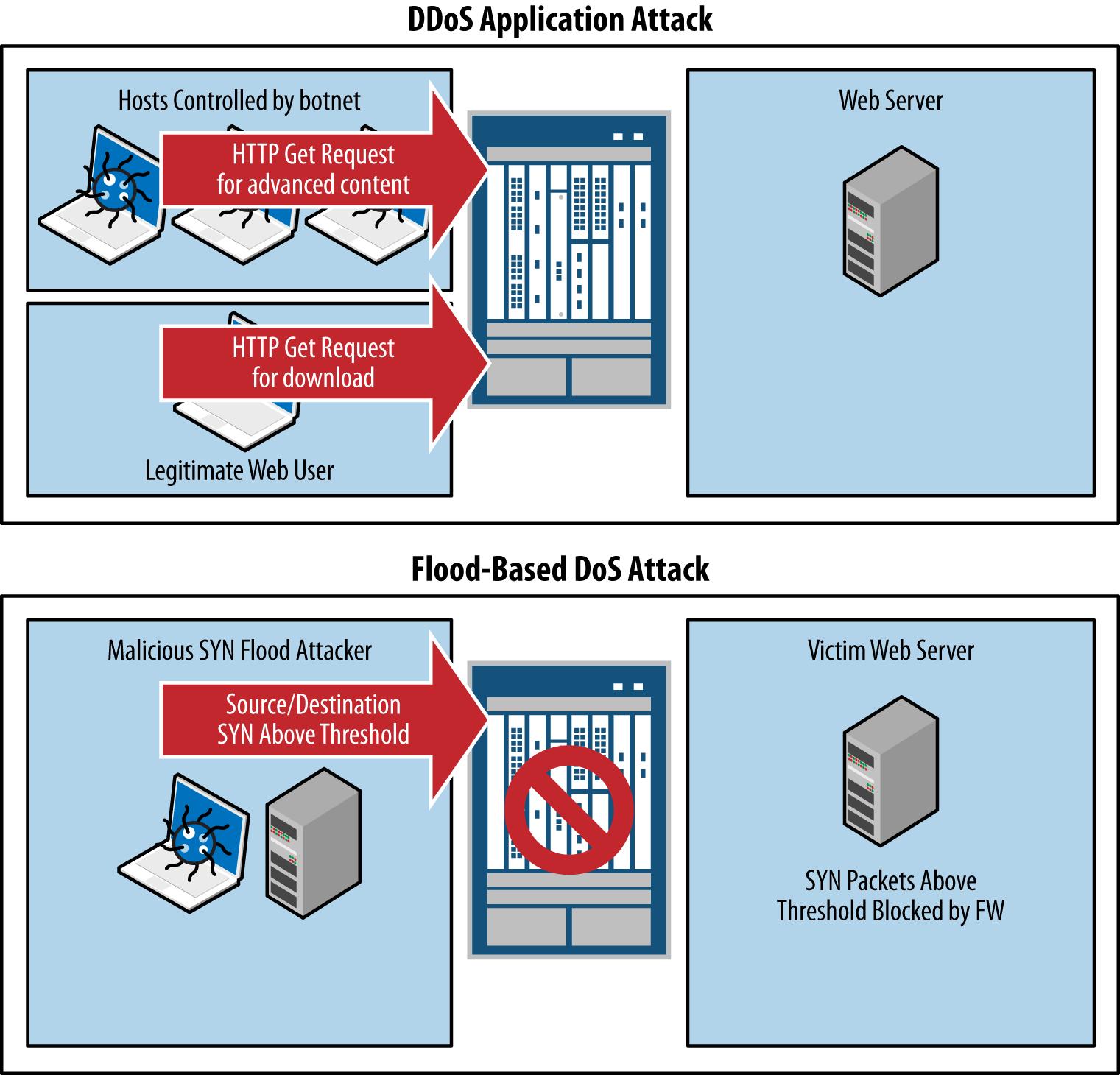 Flood-based DoS attack