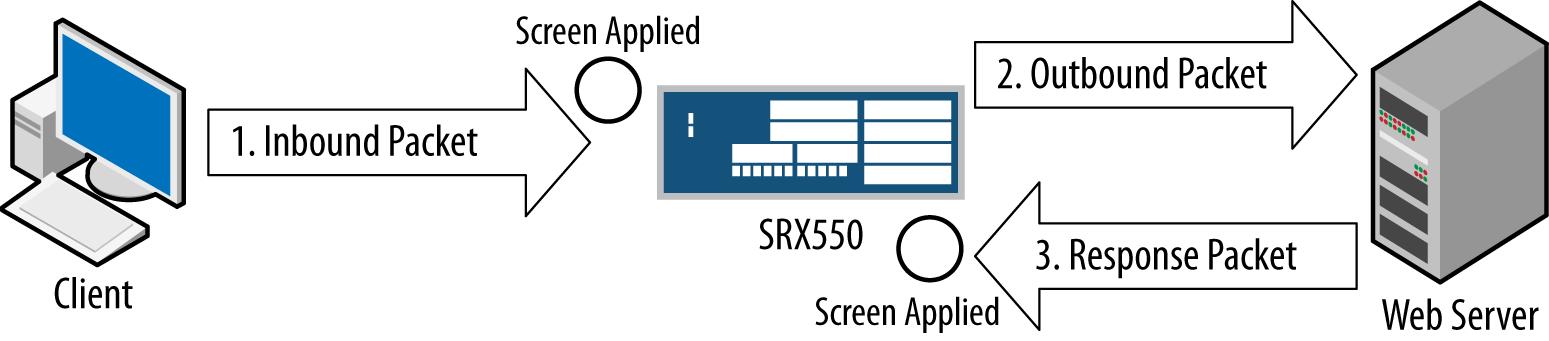 Screens processing on an ingress interface
