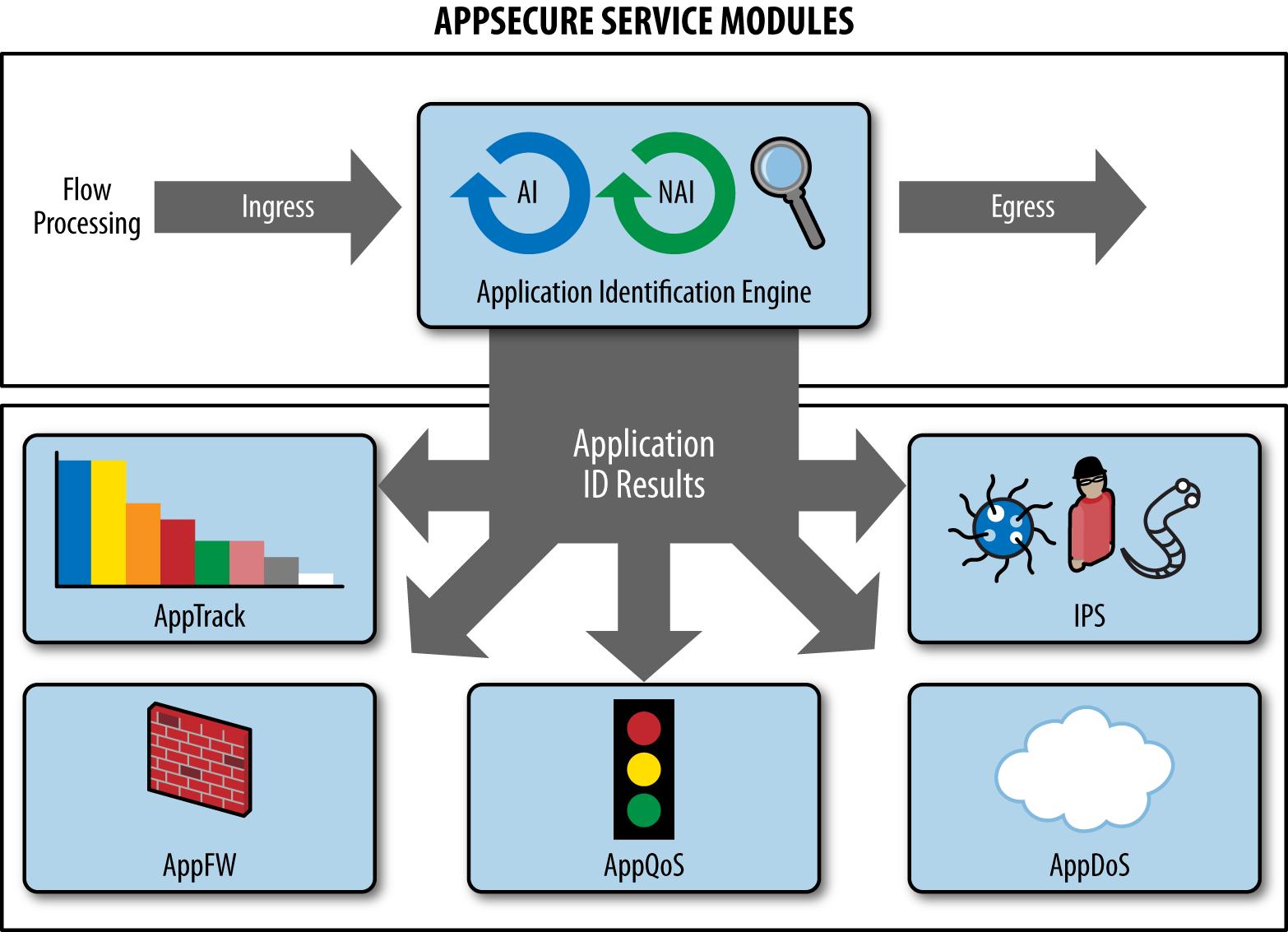 AppSecure service models