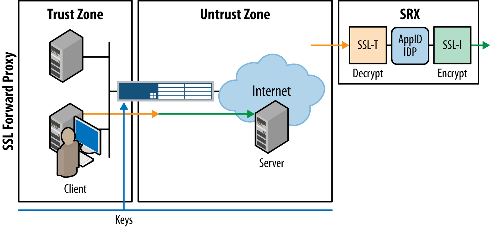 Firewall processing architecture