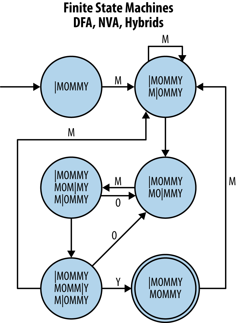 Pattern matching with finite state machines