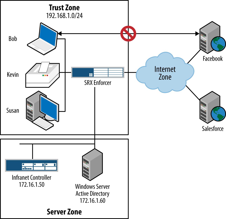 Sample deployment network diagram