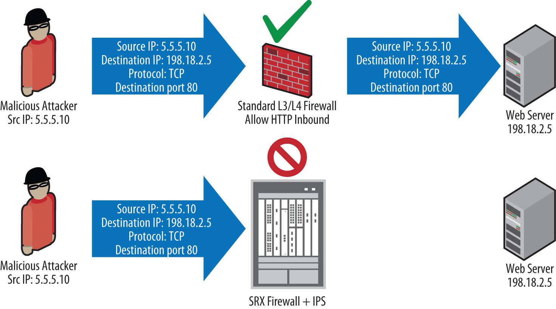 Firewall versus IPS