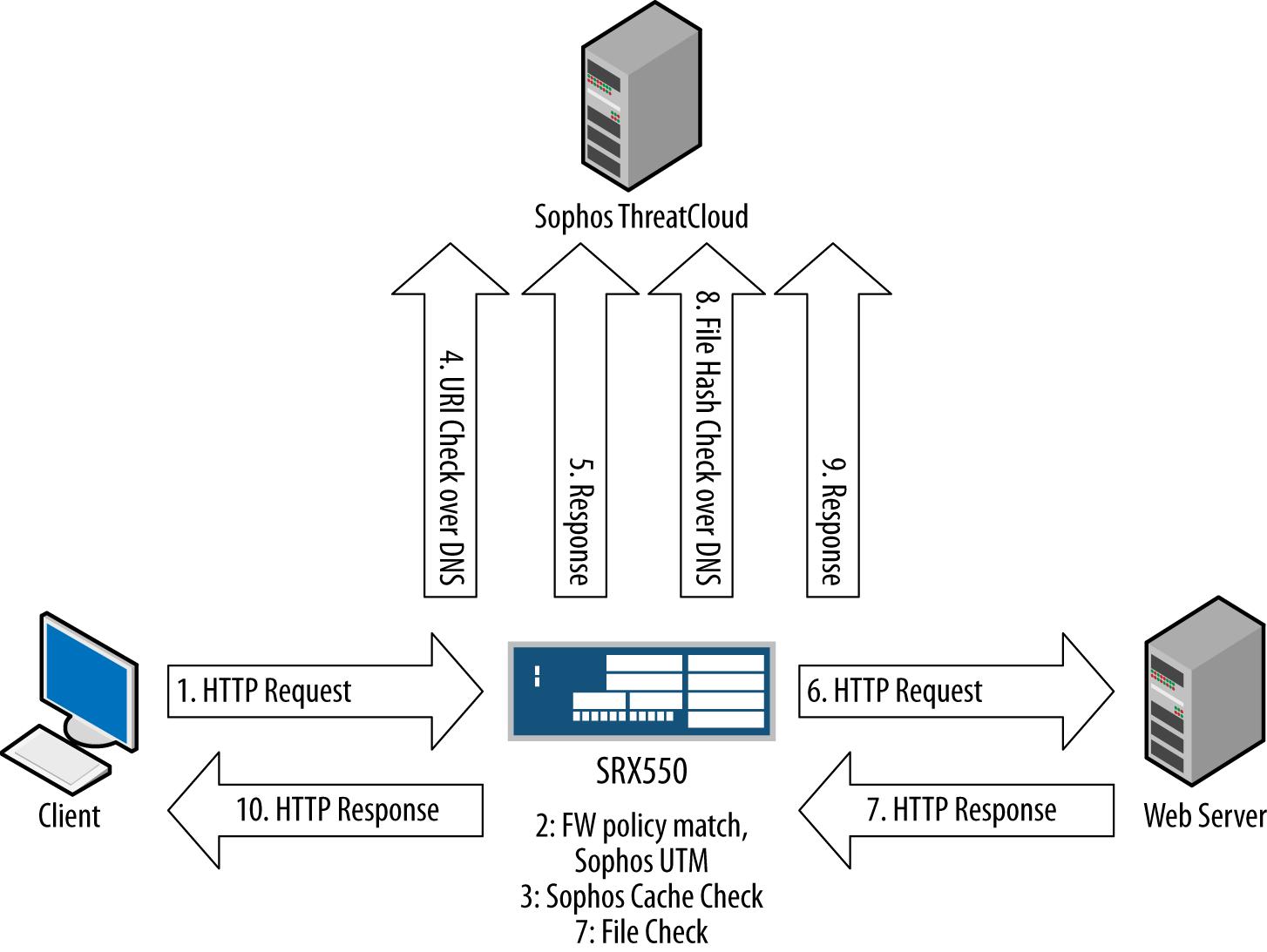 Sophos AV inspection diagram
