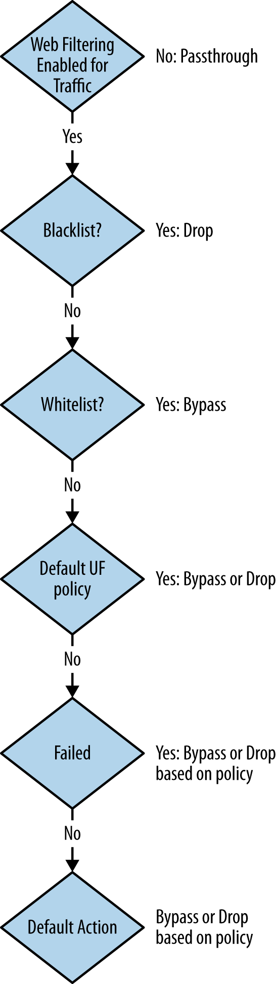Local URL filtering flowchart