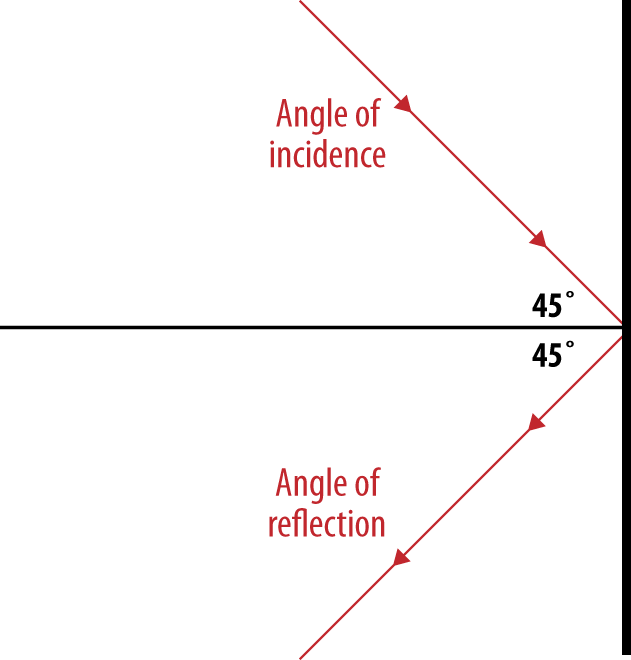 Angle of incidence is equal to the angle of reflection