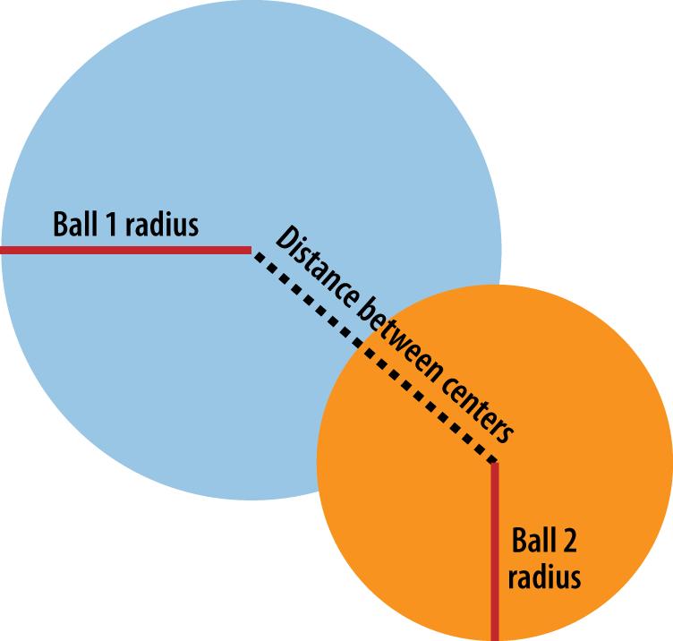 Balls colliding