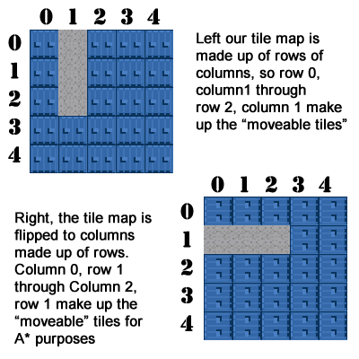 The tile map vs. the A* tile map