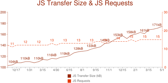 JavaScript Transfer Size and JavaScript Requests—Alexa Top 1000