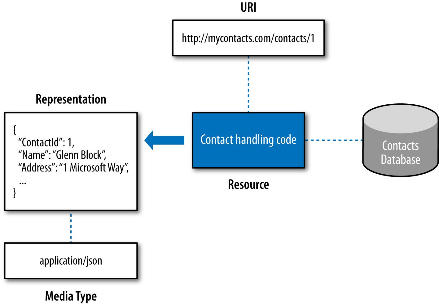 Web core concepts
