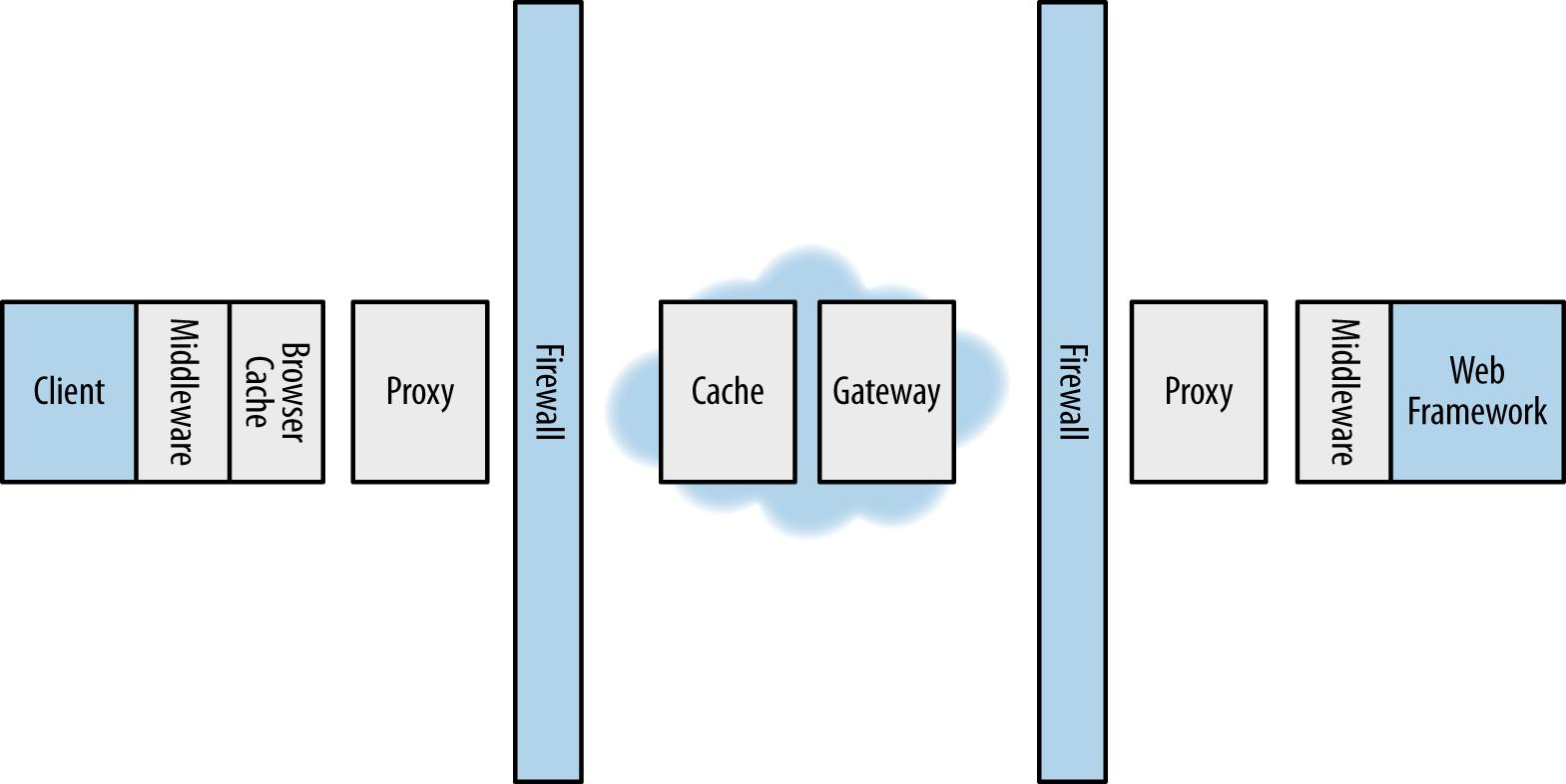 HTTP intermediaries