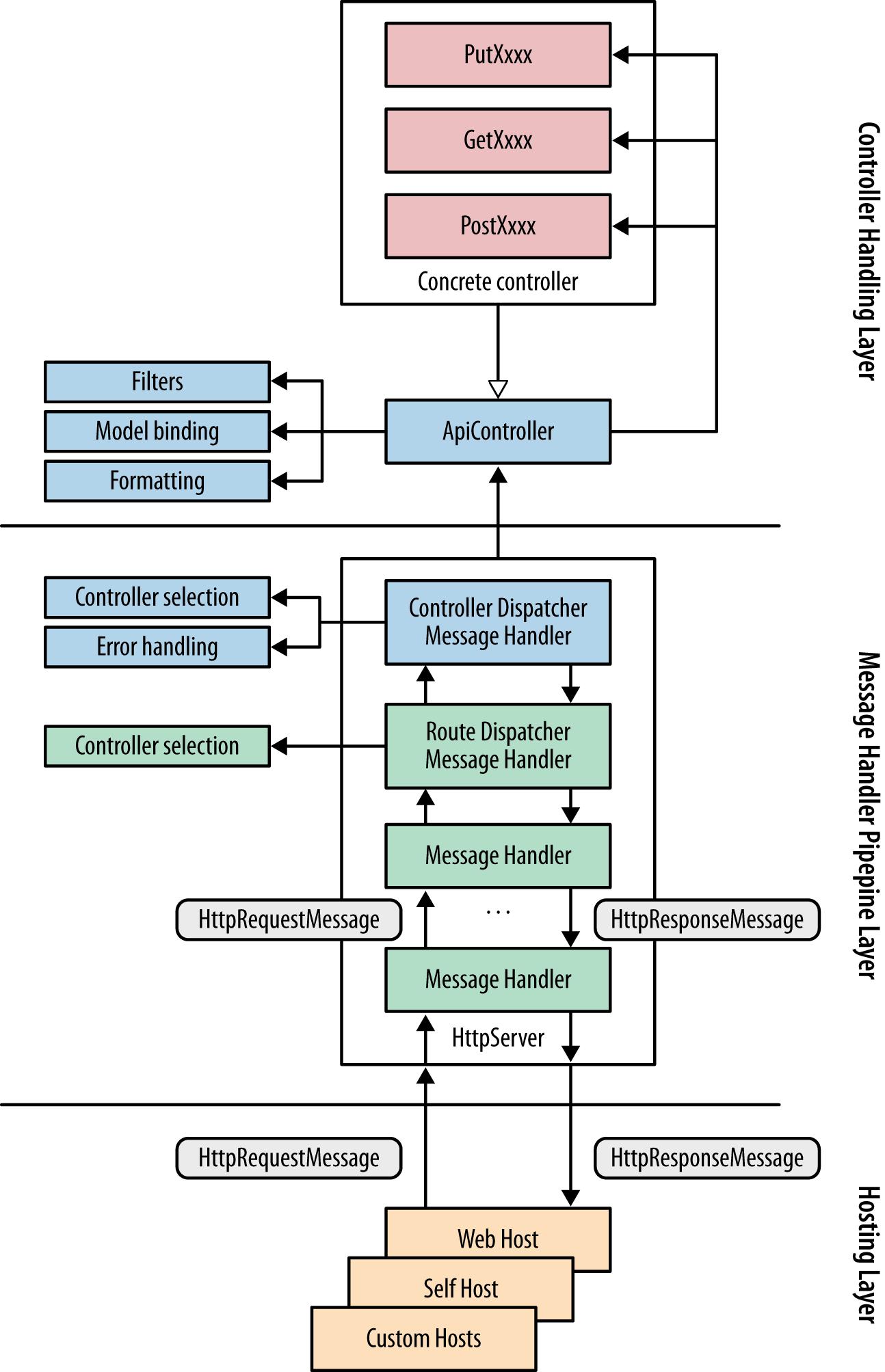 Simplified .ASP.NET Web API processing model