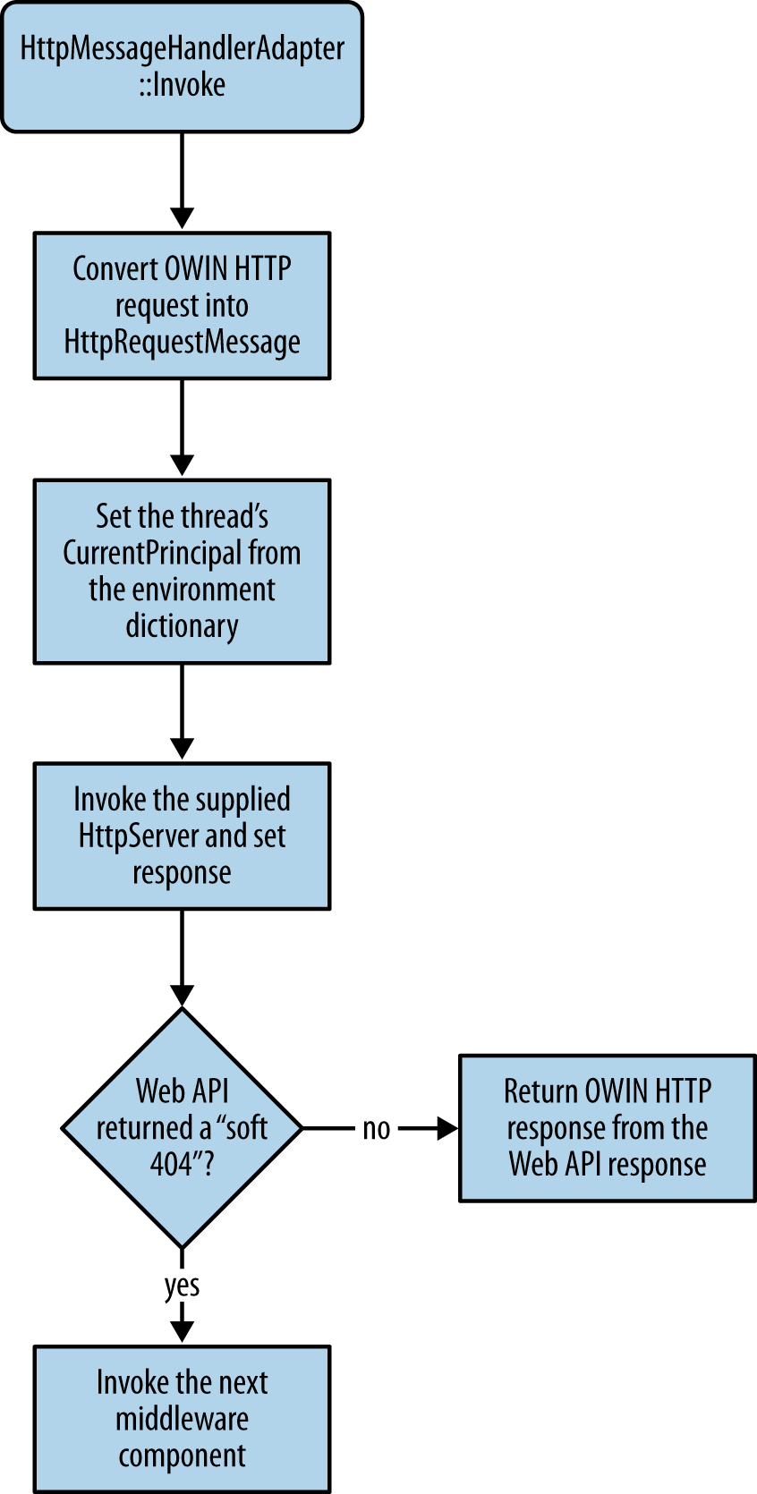 Web API middleware data flow