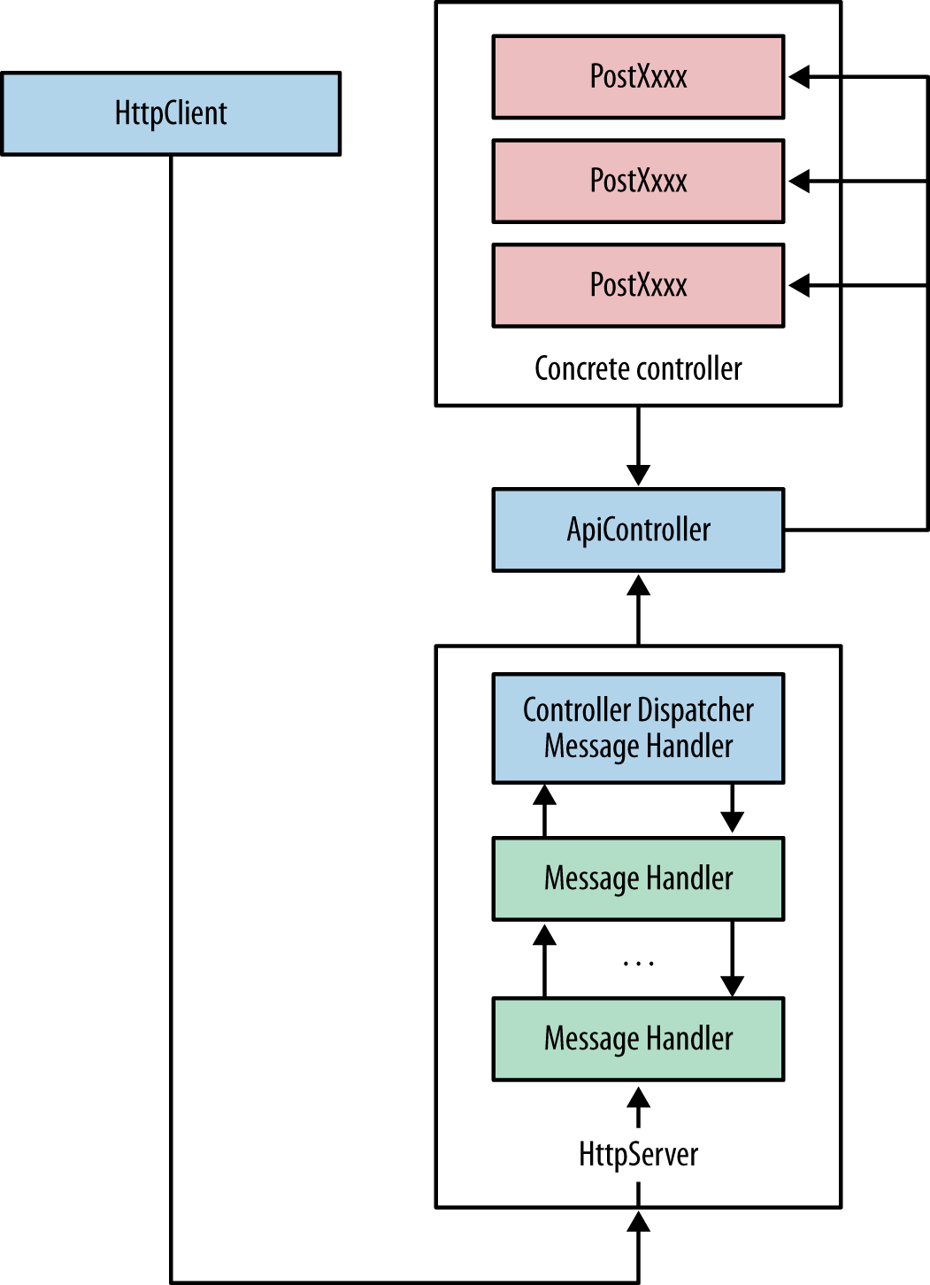 In-memory hosting diagram