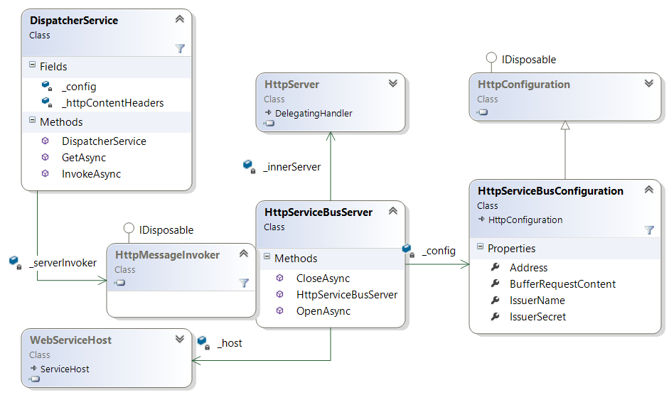 The HttpServiceBusServer and related classes