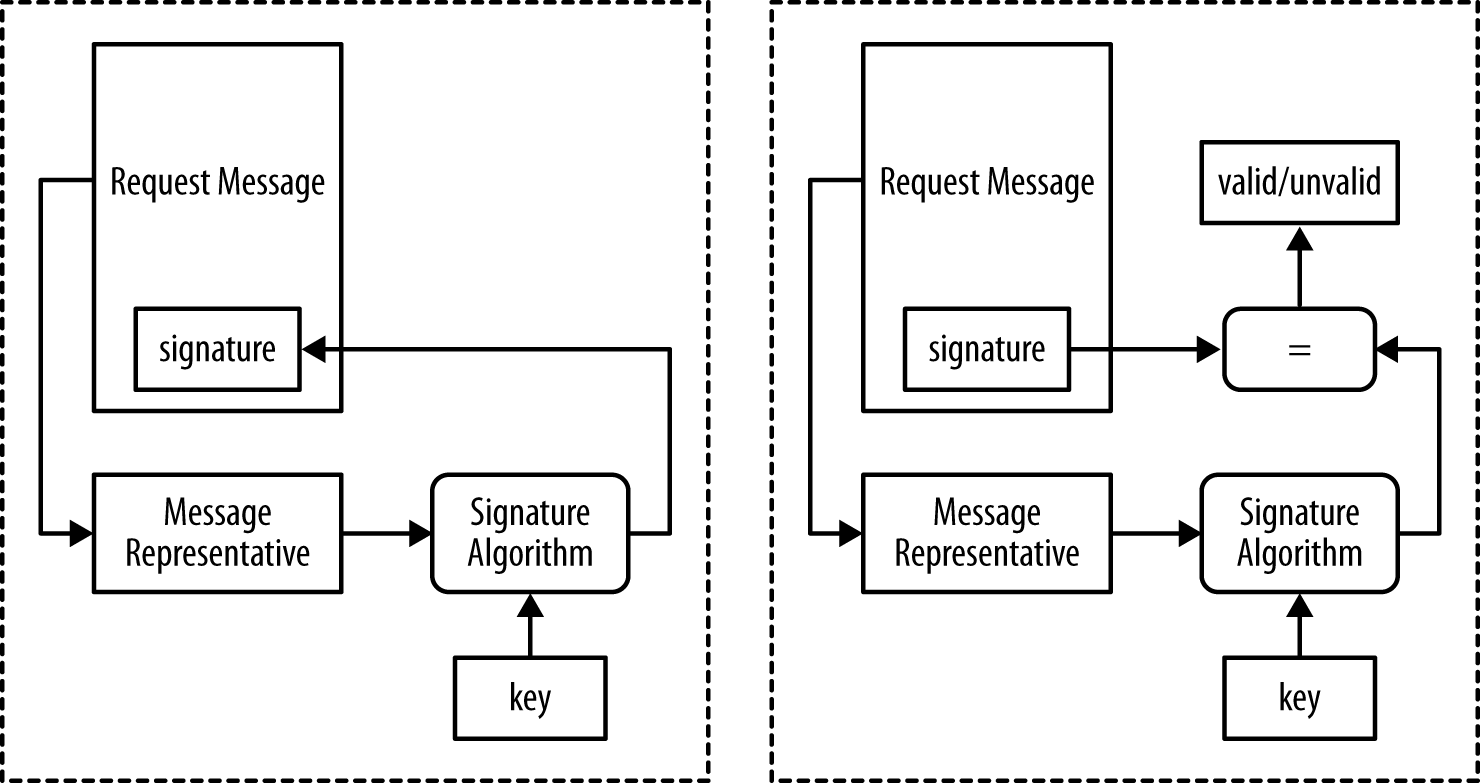Message signature computation