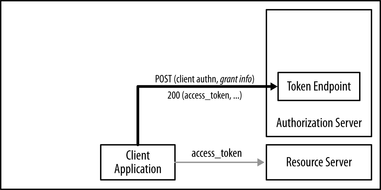 Obtaining access tokens using the token endpoint of the authorization server