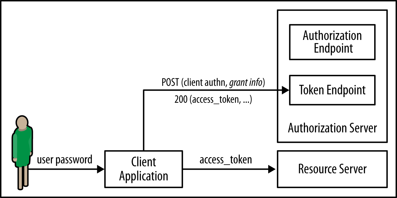 Obtaining access tokens based on the user's password credentials